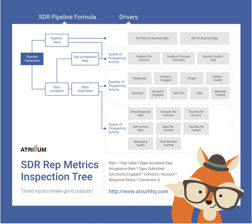 Sales Development Rep Key Metrics Inspection Cheatsheet - Poster