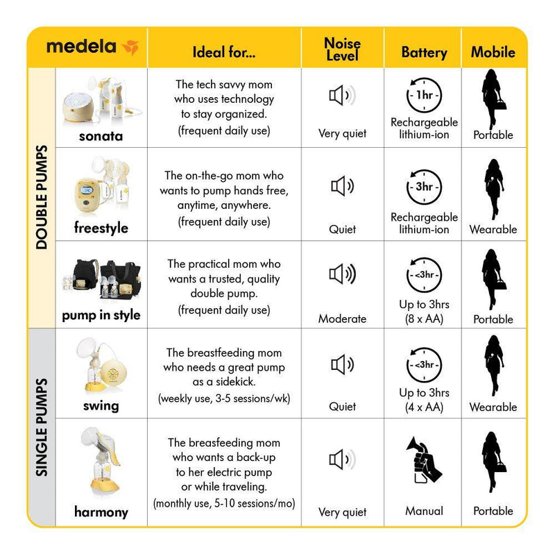 Medela Swing Breastpump