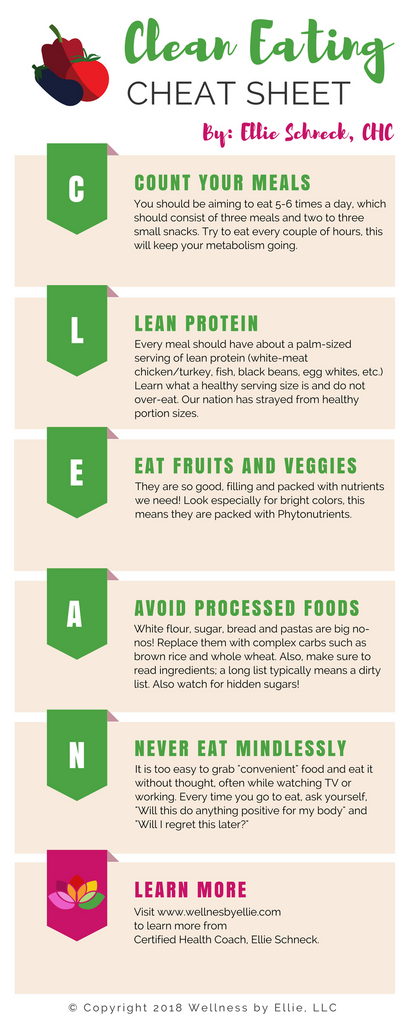 Clean Eating Cheat Sheet, Ellie Schneck Certified Health Coach