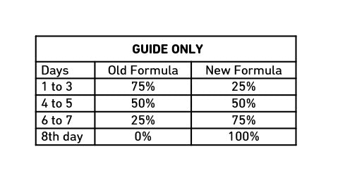 Formula Transition Table