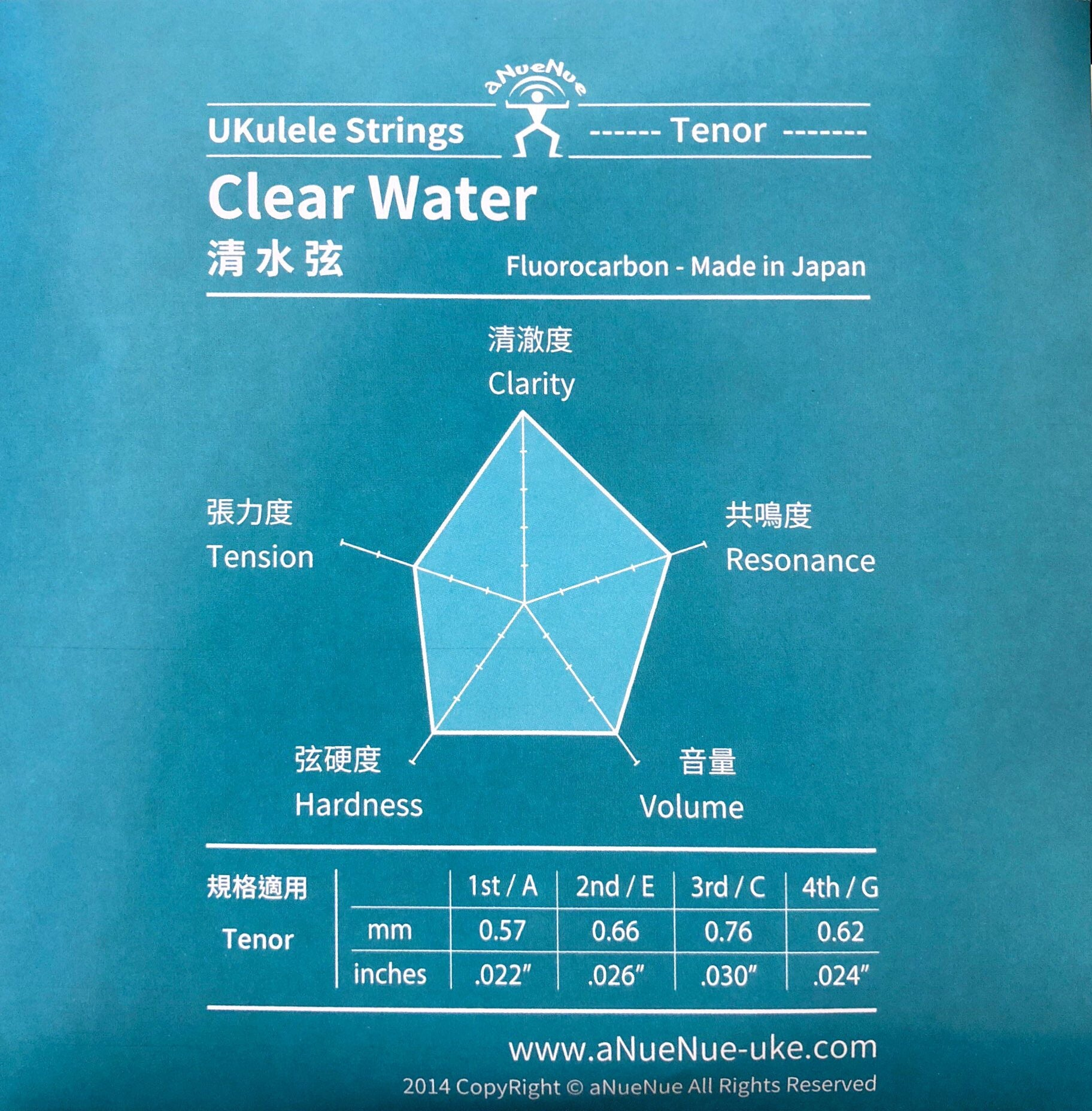 Anuenue Clear Water Strings Set Ukulele Movement String Diagram