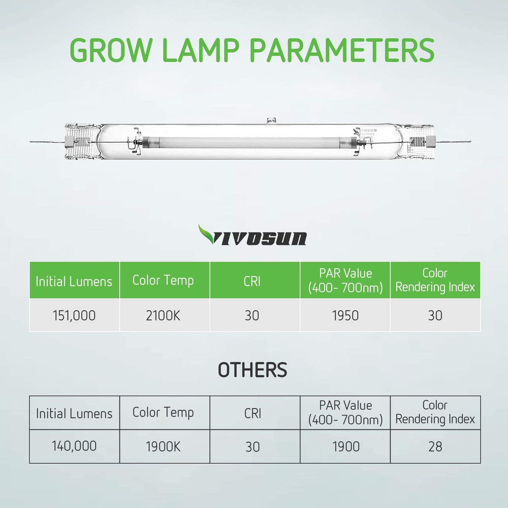 VIVOSUN 1000W Double Ended Metal Halide MH Grow Light Bulb Lamp - VIVOSUN