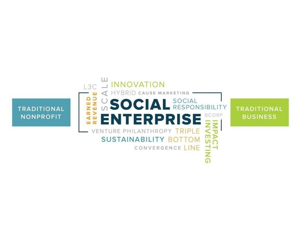 A word cloud that the biggest word reads Social Enterprise