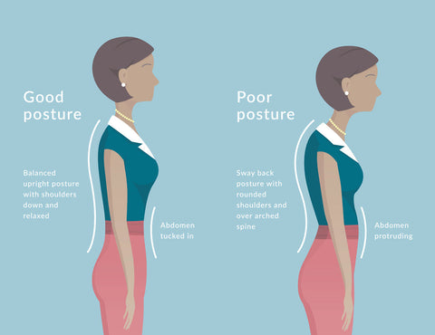 good posture on the left and bad posture on the right.