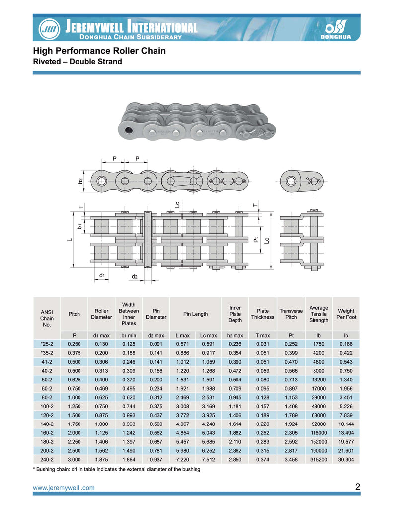 Multiple Strand Roller Chain
