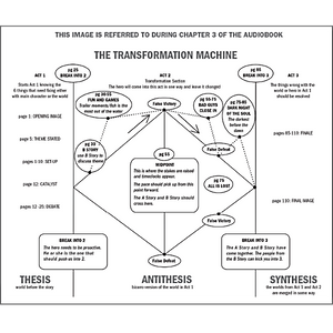 Save the Cat! Audiobook Transformative Machine