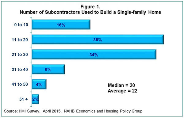 On average, Builders will use 22 subcontractors for a job.