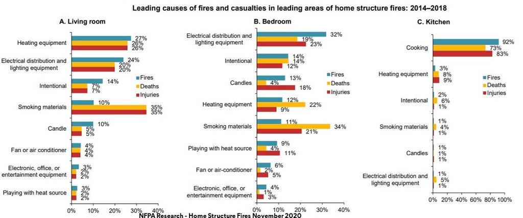 Graphic on causes of in home fire