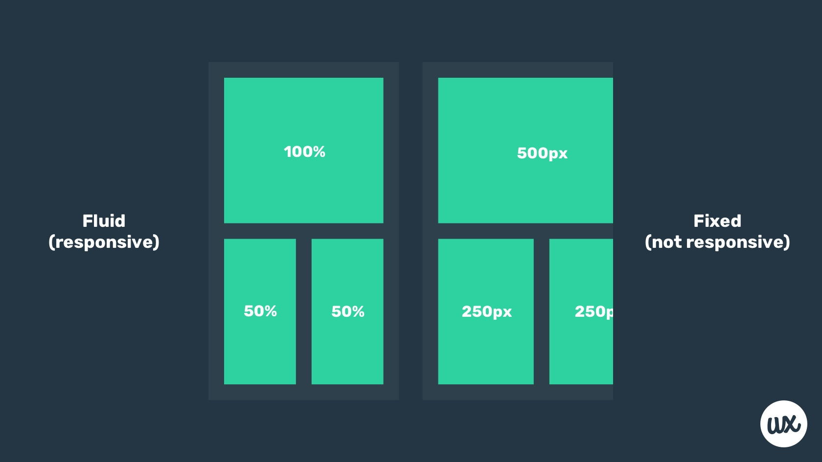 Fluid vs. responsive design