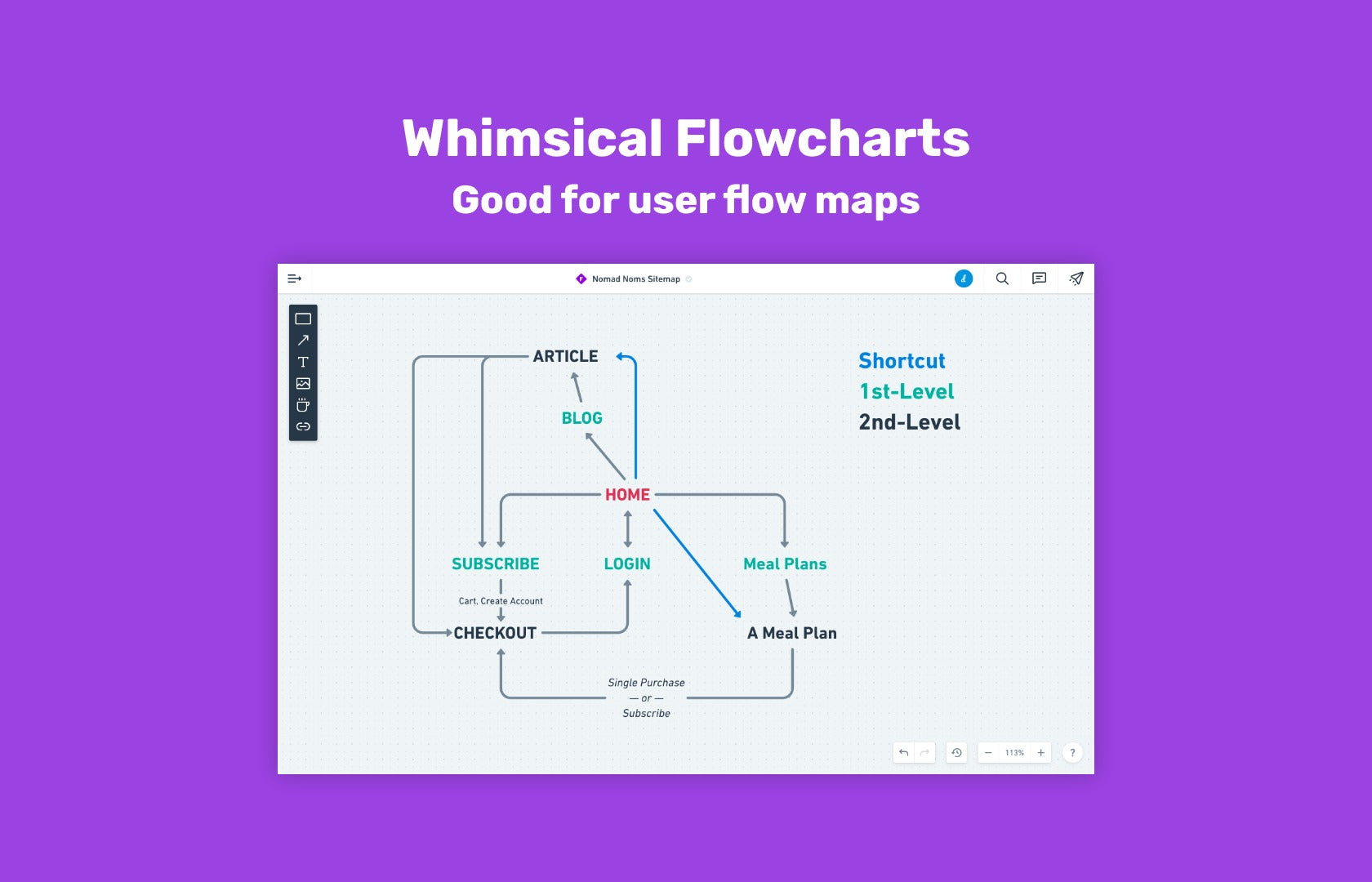 User flow mapping with Whimsical Flowcharts