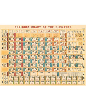 Periodic Chart Poster