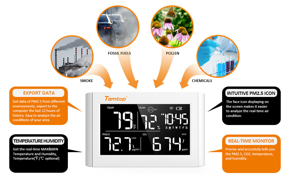 Air quality meter detects PM 2.5 from all directions PM 2.5, CO2 and temperature and humidity