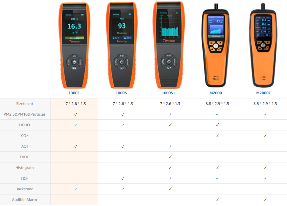 Temtop Air Quality Monitor Comparision Chart