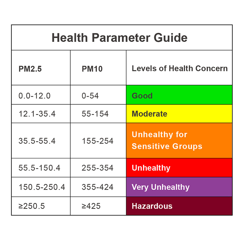 Temtop P200 Air Quality Monitor Health Parameter Guide