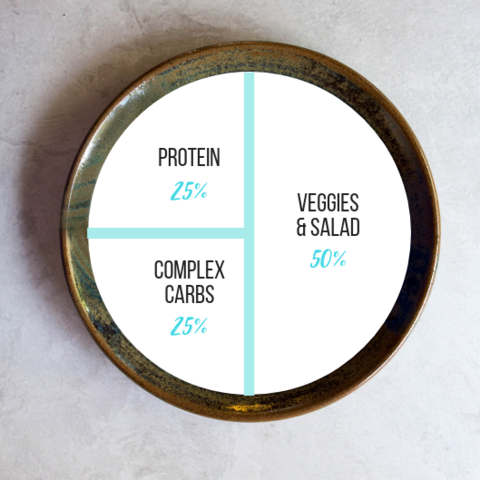 Portion size and guide