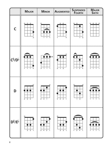 HL00102549 - The Ultimate Ukulele Chord Chart Default title