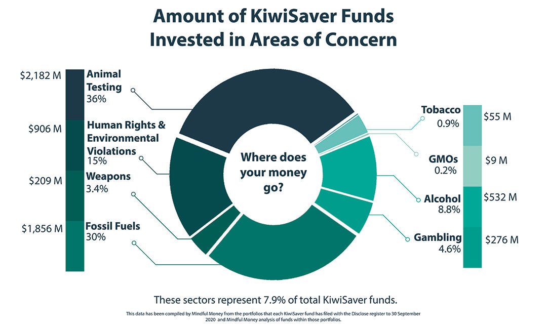 Mindful Money Graph of Kiwisaver Funds Supporting Animal Testing