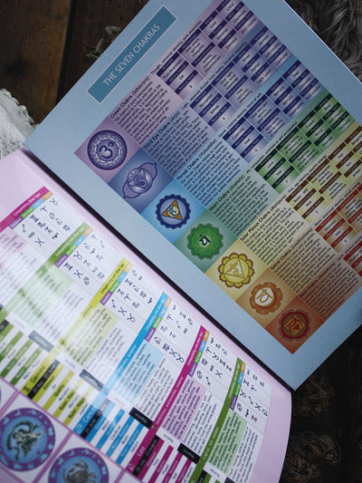 Vedic Astrology, The Seven Chakras, Astrology Made Easy