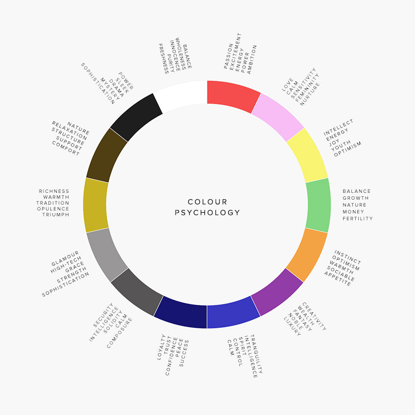 Colour psychology, colour chart, emotions, interior design