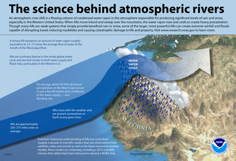 Infographic: The science behind atmospheric rivers (NOAA)