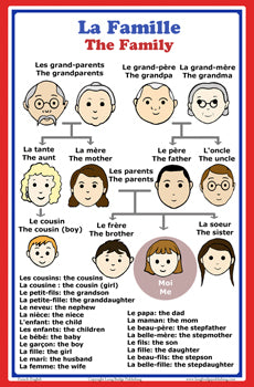 French Language School Poster: French words about family members with English translation - classroom chart