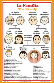 Poster with words about family members in Spanish with English translation