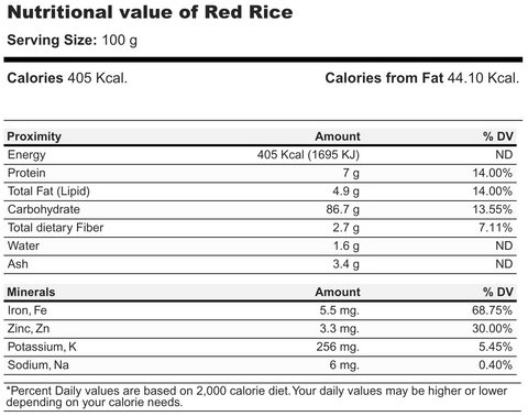 Nutritional value of Bhutan red rice