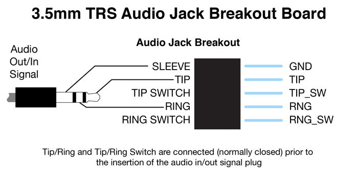 Diagram of Audio Jack Breakout Board Connections
