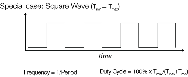 Frequency and Duty Cycle