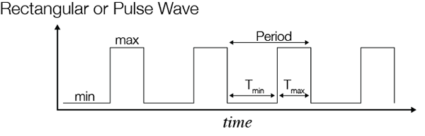 Digital Signals as Rectangular Waves