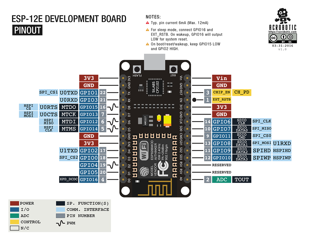 ESP8266 ESP-12E Development Board pinout diagram
