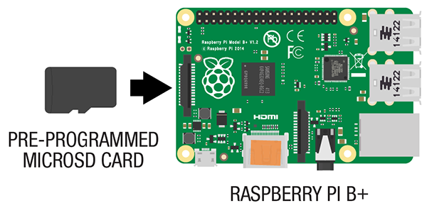 Raspberry Pi B+ and microSD Card