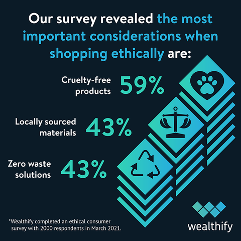 How to shop more ethically