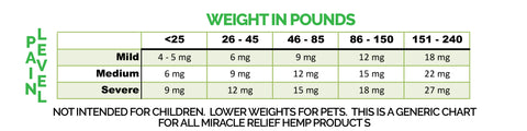 Hemp Oil and CBD Dosage Chart by Weight