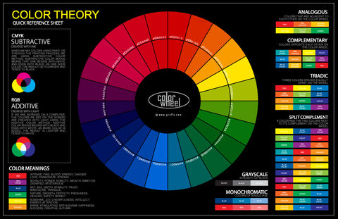 Just one small mixing chart to start with. I think this would be fun to do with kids and teach them early about color.