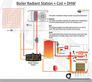 Boiler and Radiant Station