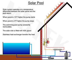 Pool and Spa Heat Exchanger