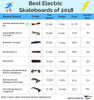 What's The Best Electric Skateboard Of 2018? Time To Find Out!