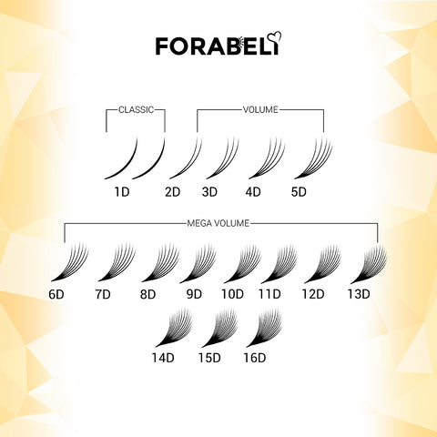 A diagram showing the dimensions of lashes fit for classics, volumes, and mega volume eyelash extensions. 1D for classics, 3D to 5D for volumes, and 6D to 16D for mega volume eyelash extensions