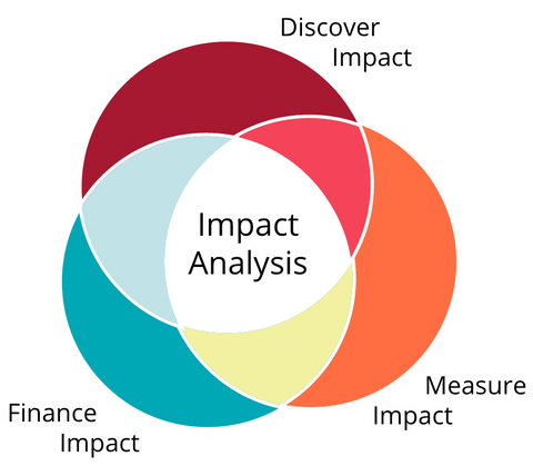 Impact Analysis Graphic - Measure Impact, Finance Impact, Measure Impact