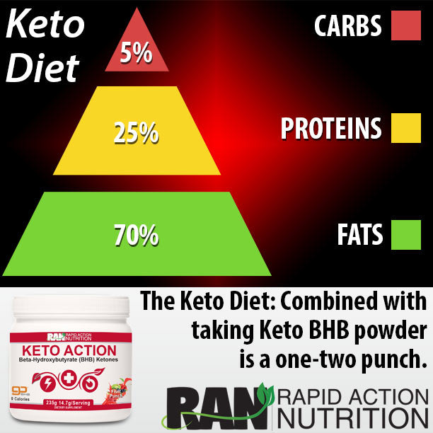 Keto Diet with Keto BHB Supplements