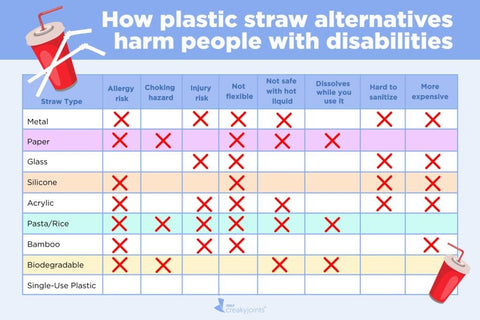 Disability straws chart