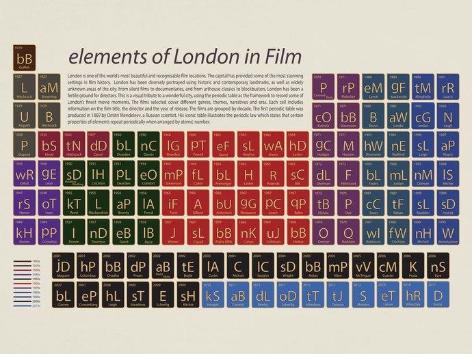 elements of London in Film