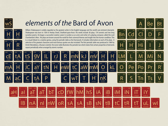 elements of the Bard of Avon