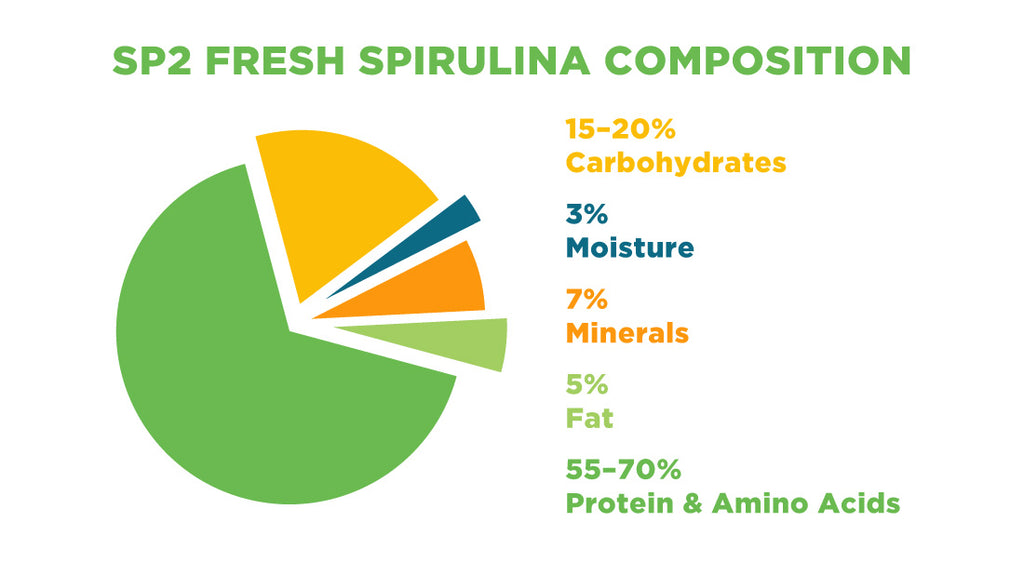 Nutritional Composition of SP2 Fresh SPirulina