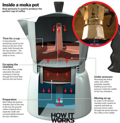 What's inside a Moka Pot