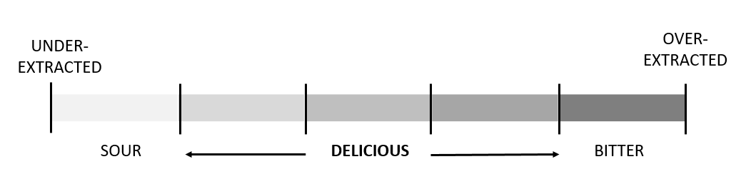 graph showing the difference between over extracted and under-extracted coffee