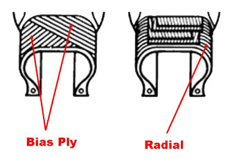 Radial Tires vs. Bias Ply Tires