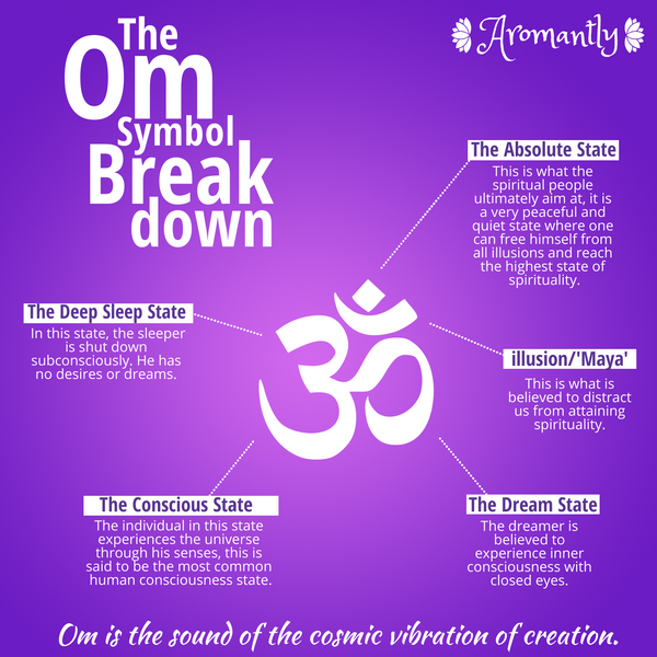 🕉 The Full, Helpful and Simple Guide About OM Symbol | Aromantly 🕉