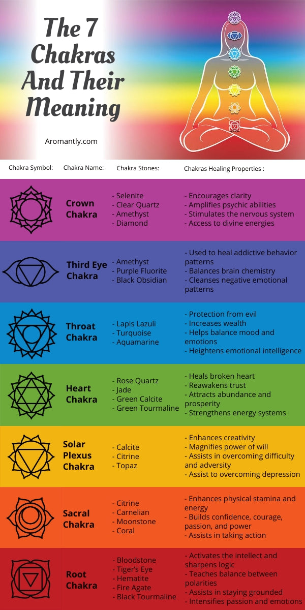 All Secrets Behind Meaning of The 7 Chakra Bracelet | Aromantly